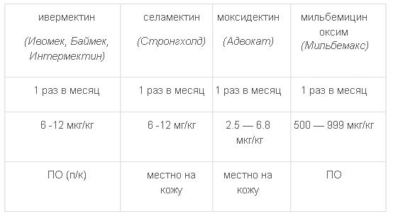 Табл. 1 Дозировка макролидов